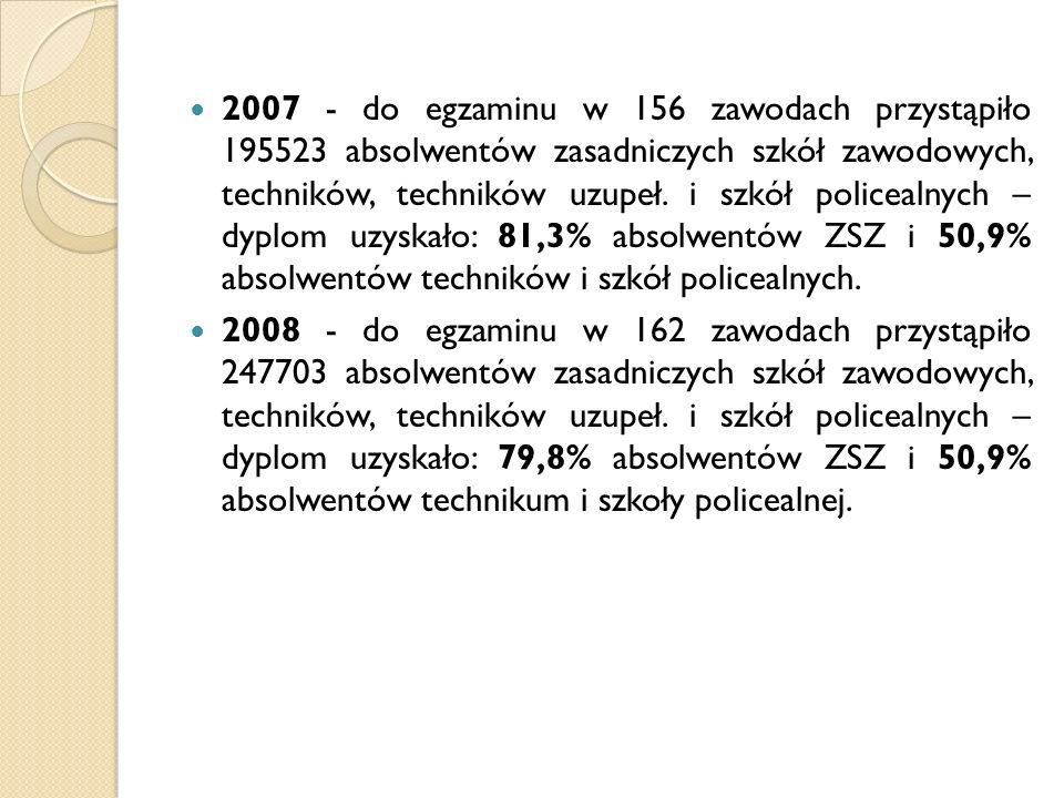 2009 - do egzaminu w 166 zawodach przystąpiło 222618 absolwentów zasadniczych szkół zawodowych, techników, techników uzupeł.