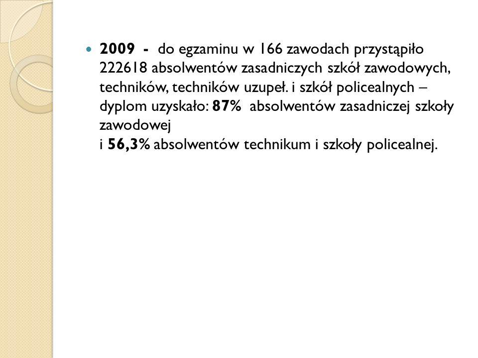 2009 - do egzaminu w 166 zawodach przystąpiło 222618 absolwentów zasadniczych szkół zawodowych, techników, techników uzupeł. i szkół policealnych – dy