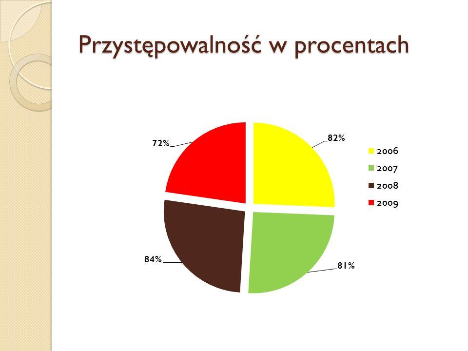 Przystępowalność w procentach