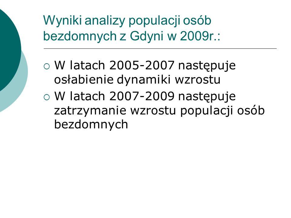 Wyniki analizy populacji osób bezdomnych z Gdyni w 2009r.: W latach 2005-2007 następuje osłabienie dynamiki wzrostu W latach 2007-2009 następuje zatrz