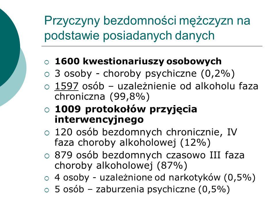 Przyczyny bezdomności mężczyzn na podstawie posiadanych danych 1600 kwestionariuszy osobowych 3 osoby - choroby psychiczne (0,2%) 1597 osób – uzależni