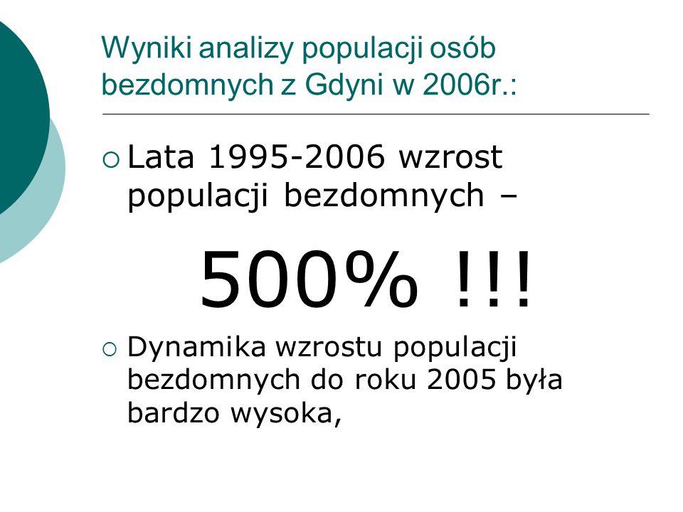 Wyniki analizy populacji osób bezdomnych z Gdyni w 2006r.: Lata 1995-2006 wzrost populacji bezdomnych – 500% !!! Dynamika wzrostu populacji bezdomnych