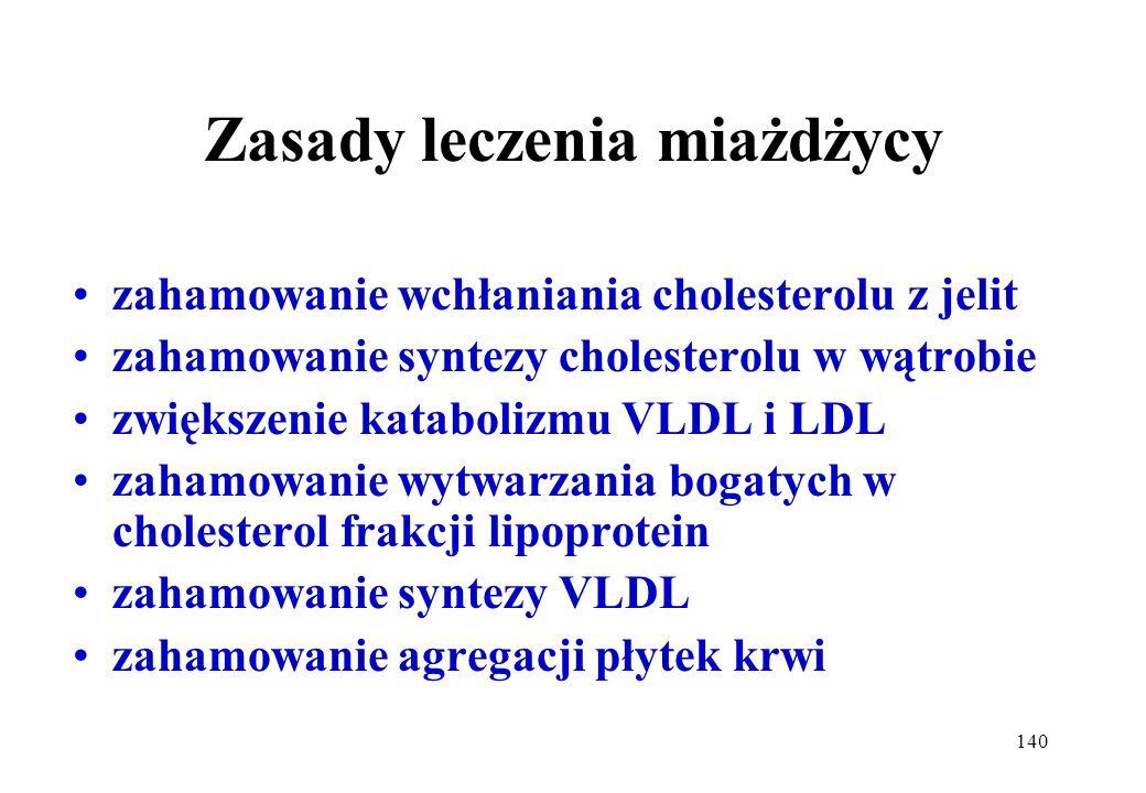 140 Zasady leczenia miażdżycy zahamowanie wchłaniania cholesterolu z jelit zahamowanie syntezy cholesterolu w wątrobie zwiększenie katabolizmu VLDL i