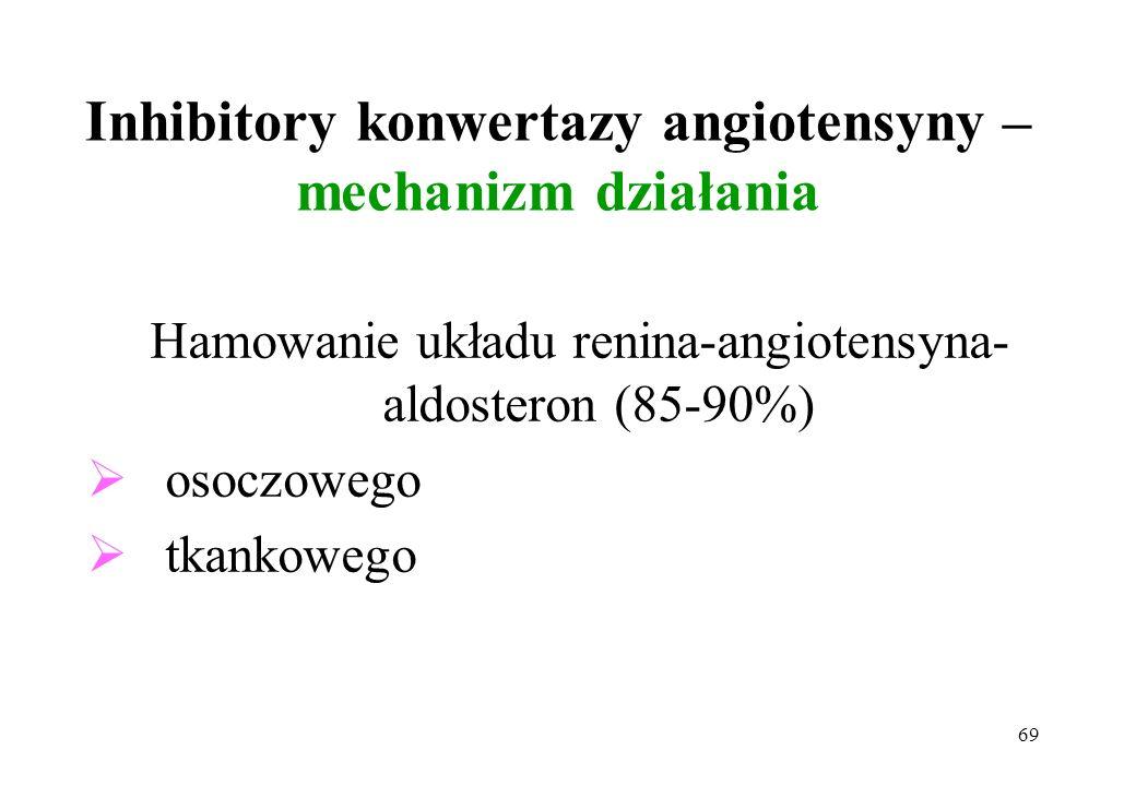 69 Inhibitory konwertazy angiotensyny – mechanizm działania Hamowanie układu renina-angiotensyna- aldosteron (85-90%) osoczowego tkankowego
