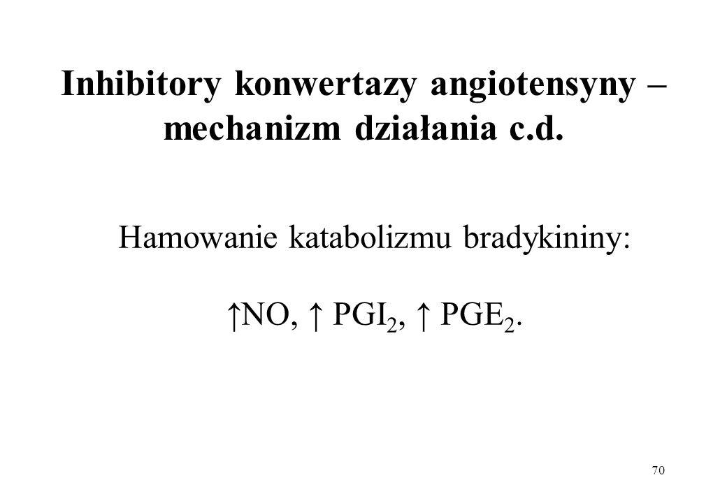 70 Inhibitory konwertazy angiotensyny – mechanizm działania c.d. Hamowanie katabolizmu bradykininy: NO, PGI 2, PGE 2.