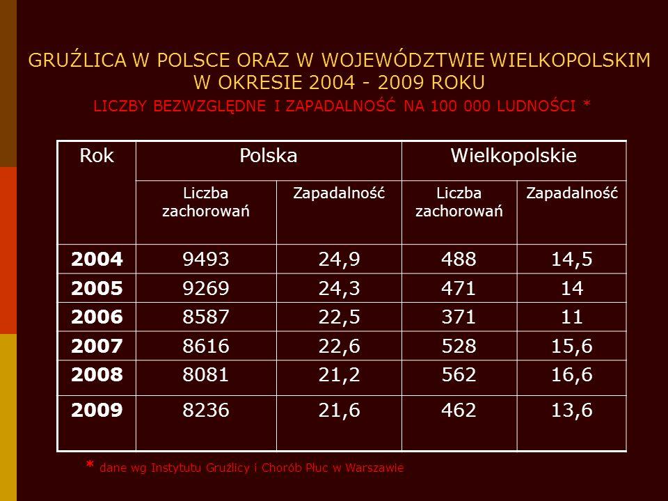 GRUŹLICA W POLSCE ORAZ W WOJEWÓDZTWIE WIELKOPOLSKIM W LATACH 2004-2009 ZAPADALNOŚĆ NA 100 000 LUDNOŚCI* * dane wg Instytutu Gruźlicy i Chorób Płuc w Warszawie