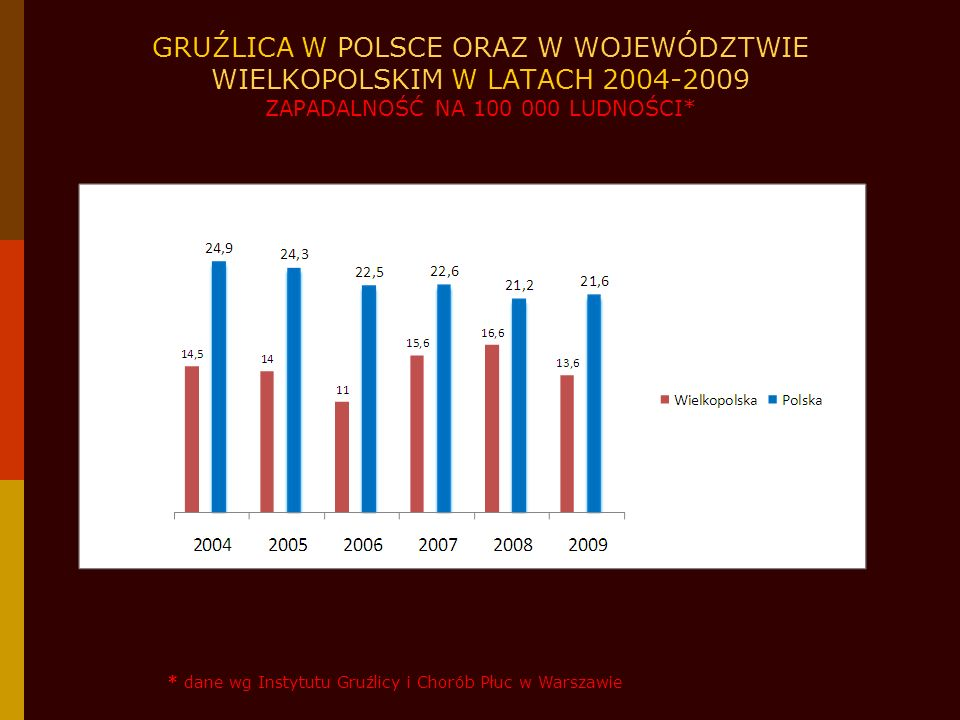 GRUŹLICA W POLSCE W 2009 ROKU ZAPADALNOŚĆ NA 100 000 LUDNOŚCI WG WOJEWÓDZTW* 20-2516-20 >25<16 * dane wg Instytutu Gruźlicy i Chorób Płuc w Warszawie POLSKA – 21,6