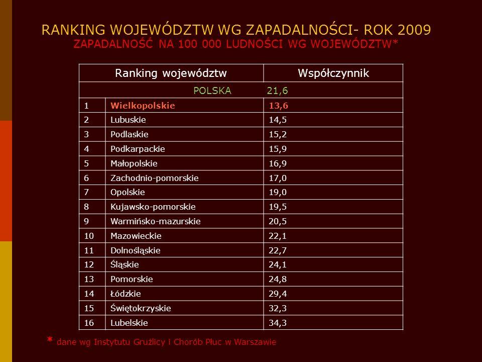 GRUŹLICA W POLSCE ORAZ W WOJEWÓDZTWIE WIELKOPOLSKIM W 2009 ROKU ZAPADALNOŚĆ NA 100 000 LUDNOŚCI WG GRUP WIEKU* * dane wg Instytutu Gruźlicy i Chorób Płuc w Warszawie
