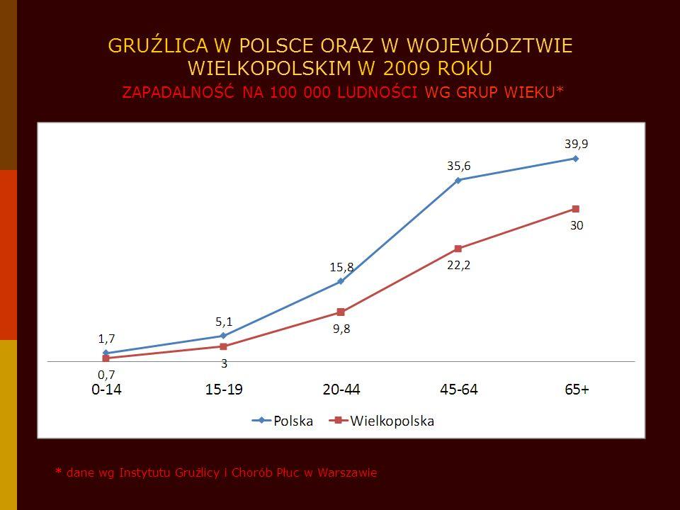 GRUŹLICA W POWIATACH WOJEWÓDZTWA WIELKOPOLSKIEGO W 2009 ROKU ZAPADALNOŚĆ NA 100 000 LUDNOŚCI WG POWIATÓW 13,56 - średnia zapadalność dla województwa wielkopolskiego w roku 2009 > średniej zapadalności dla województwa wielkopolskiego średniej zapadalności dla województwa wielkopolskiego (zapadalność 10 – 13,56) < średniej zapadalności dla województwa wielkopolskiego (zapadalność <10) * dane wg Wielkopolskiego Rejestru Zachorowań na Gruźlicę opracowanego przez WSSE w Poznaniu