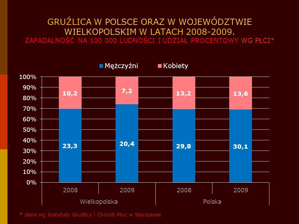 GRUŹLICA W POWIATACH WOJEWÓDZTWA WIELKOPOLSKIEGO W 2009 ROKU W PORÓWNANIU Z ROKIEM POPRZEDNIM ZAPADALNOŚĆ NA 100 000 LUDNOŚCI WG POWIATÓW 13,56 - średnia zapadalność dla województwa wielkopolskiego w roku 2009 16,6 - średnia zapadalność dla województwa wielkopolskiego w roku 2008 wzrost zapadalności w porównaniu do 2008 roku spadek zapadalności w porównaniu do 2008 roku zapadalności w porównaniu do 2008 roku na tym samym poziomie * dane wg Wielkopolskiego Rejestru Zachorowań na Gruźlicę opracowanego przez WSSE w Poznaniu
