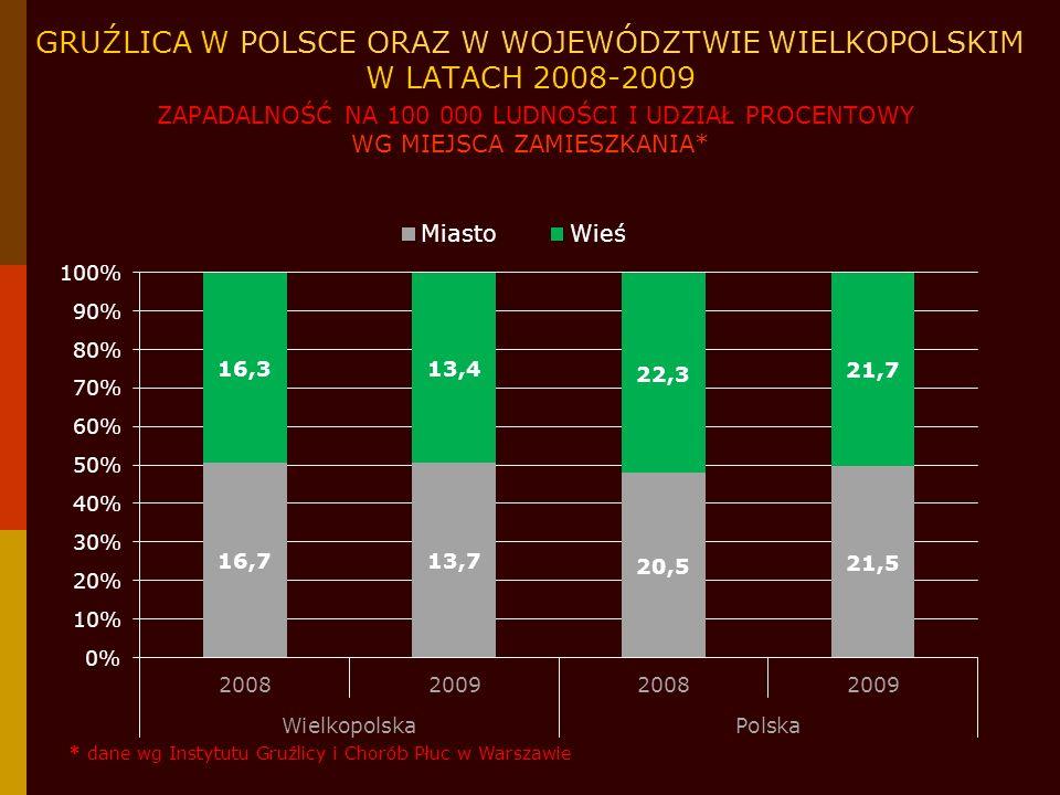 PODSUMOWANIE W roku 2009 (462 zachorowania) w Wielkopolsce zarejestrowano spadek zachorowań, tj.