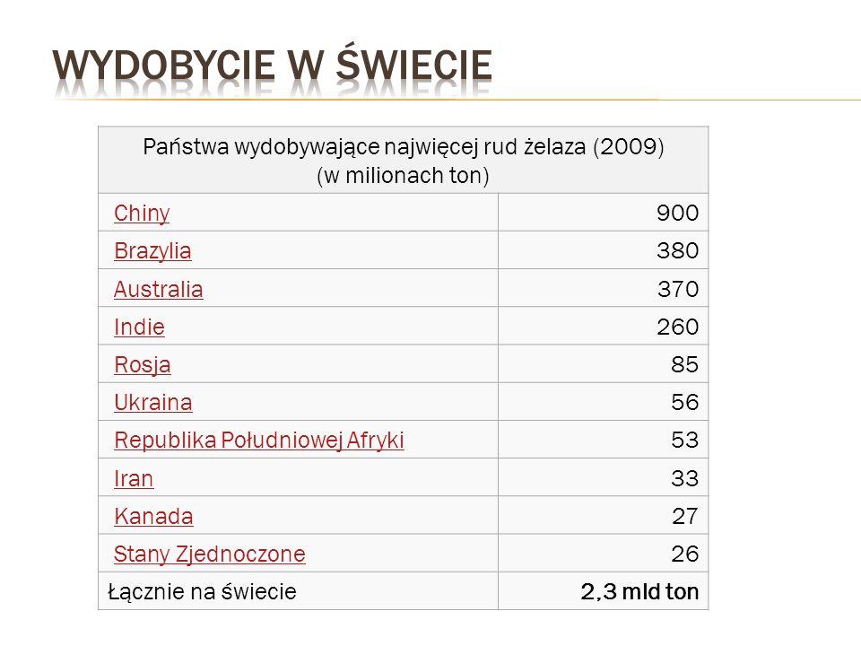 Państwa wydobywające najwięcej rud żelaza (2009) (w milionach ton) Chiny 900 Brazylia 380 Australia 370 Indie 260 Rosja 85 Ukraina 56 Republika Połudn