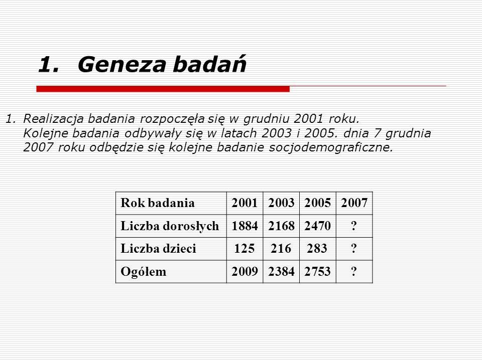 1.Geneza badań 1.Realizacja badania rozpoczęła się w grudniu 2001 roku. Kolejne badania odbywały się w latach 2003 i 2005. dnia 7 grudnia 2007 roku od