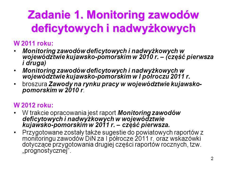 2 Zadanie 1. Monitoring zawodów deficytowych i nadwyżkowych W 2011 roku: Monitoring zawodów deficytowych i nadwyżkowych w województwie kujawsko pomors