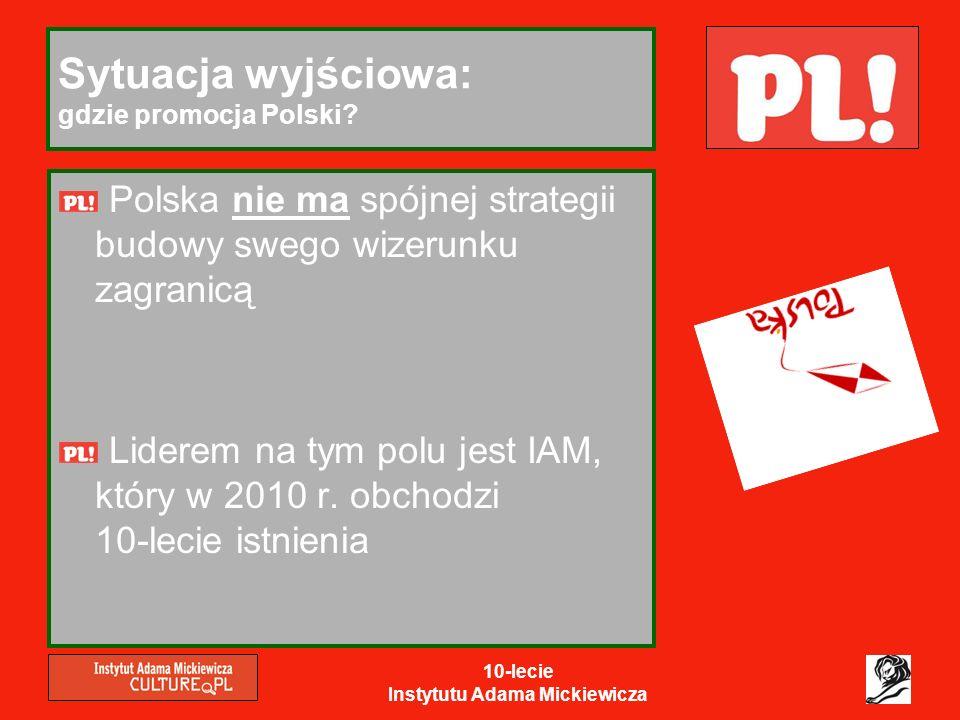 10-lecie Instytutu Adama Mickiewicza Sytuacja wyjściowa: gdzie promocja Polski? Polska nie ma spójnej strategii budowy swego wizerunku zagranicą Lider