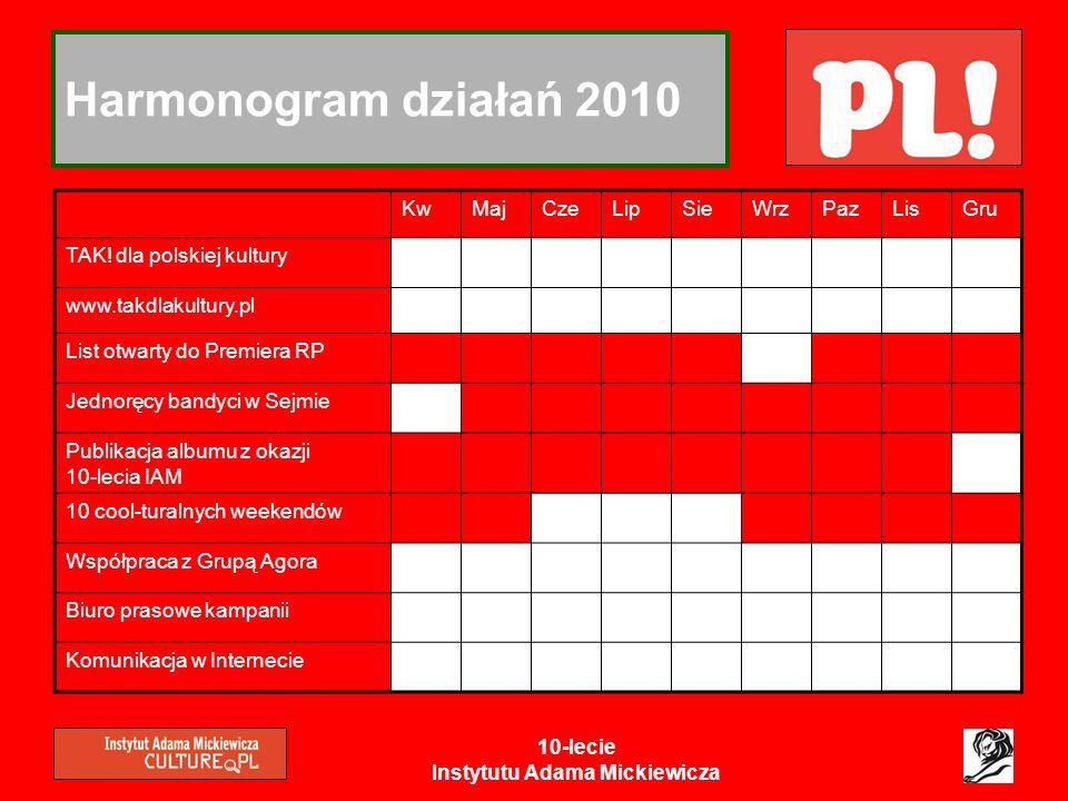 10-lecie Instytutu Adama Mickiewicza Harmonogram działań 2010 KwMajCzeLipSieWrzPazLisGru TAK! dla polskiej kultury www.takdlakultury.pl List otwarty d