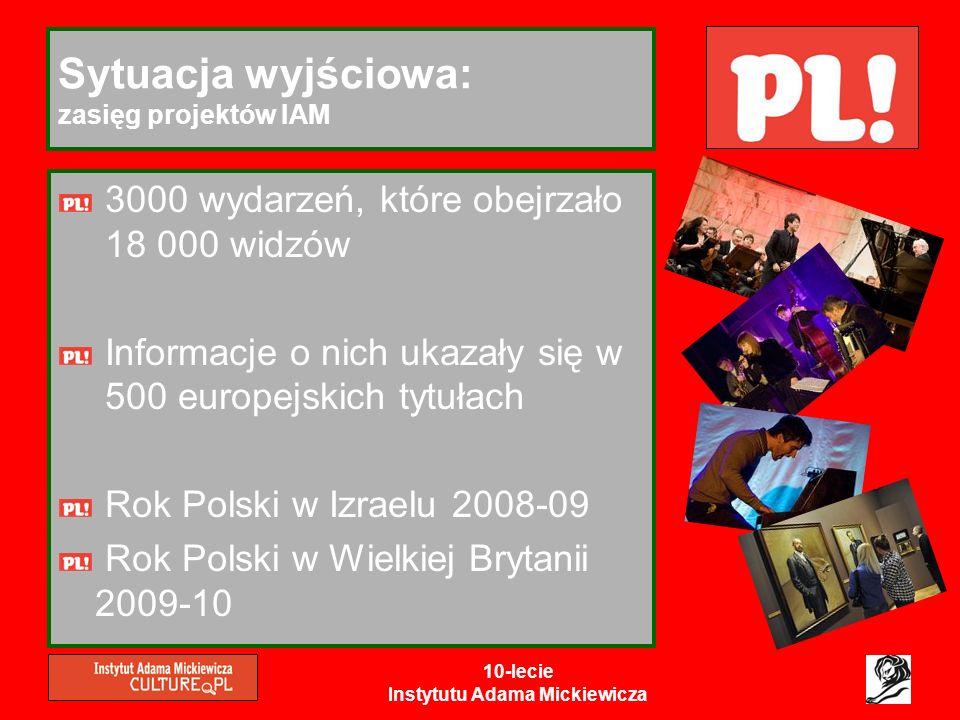 10-lecie Instytutu Adama Mickiewicza Sytuacja wyjściowa: obchody 10-lecia IAM Doskonała okazja do: zwrócenia uwagi decydentów, że publiczne pieniądze przekazane IAM to inwestycja, która przynosi wymierne korzyści zwrócenia uwagi na dorobek współczesnej kultury polskiej