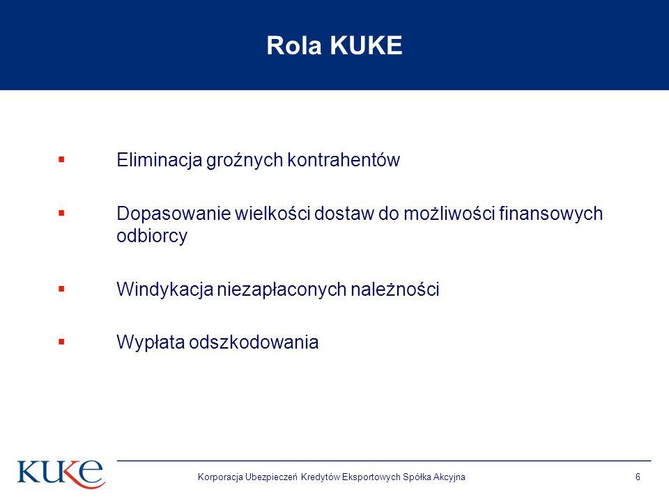 Korporacja Ubezpieczeń Kredytów Eksportowych Spółka Akcyjna6 Rola KUKE Eliminacja groźnych kontrahentów Dopasowanie wielkości dostaw do możliwości fin