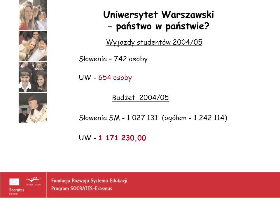 Uniwersytet Warszawski – państwo w państwie? Wyjazdy studentów 2004/05 Słowenia – 742 osoby UW - 654 osoby Budżet 2004/05 Słowenia SM - 1 027 131 (ogó