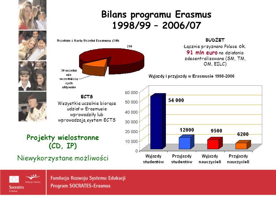 Bilans programu Erasmus 1998/99 – 2006/07 ECTS Wszystkie uczelnie biorące udział w Erasmusie wprowadziły lub wprowadzają system ECTS BUDŻET Łącznie pr
