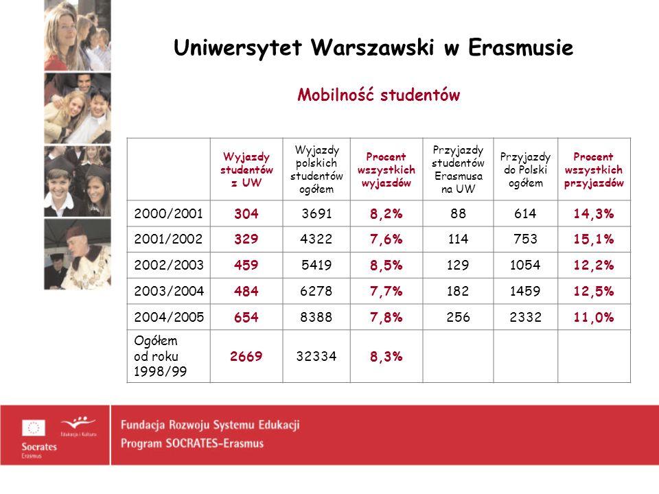 Uniwersytet Warszawski w Erasmusie Mobilność nauczycieli akademickich Wyjazdy wykładowców z UW Wyjazdy polskich wykładowców ogółem Procent wszystkich wyjazdów 1998/9937356 10,4% 1999/200061614 9,9% 2000/200155678 8,1% 2001/200258800 7,3% 2002/200351884 5,8% 2003/200472947 7,6% 2004/2005861394 6,2% Ogółem4205673 7,4%