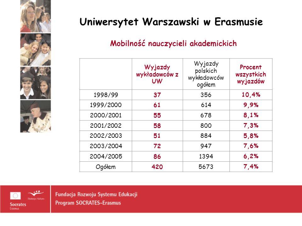 Uniwersytet Warszawski w Erasmusie Mobilność nauczycieli akademickich Wyjazdy wykładowców z UW Wyjazdy polskich wykładowców ogółem Procent wszystkich
