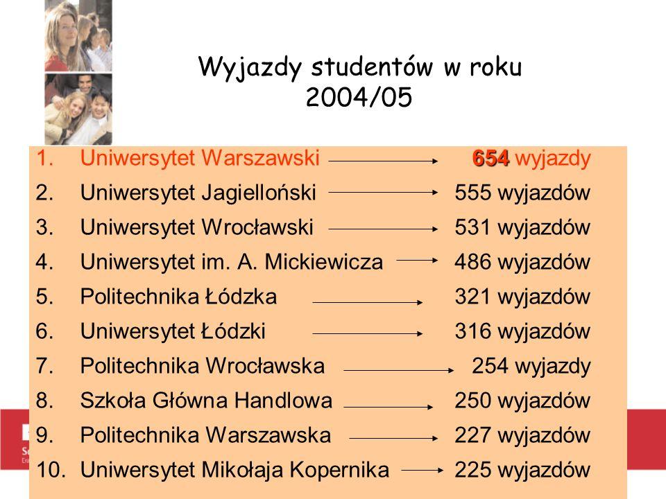 Wyjazdy studentów w roku 2004/05 654 1.Uniwersytet Warszawski654 wyjazdy 2.Uniwersytet Jagielloński555 wyjazdów 3.Uniwersytet Wrocławski531 wyjazdów 4