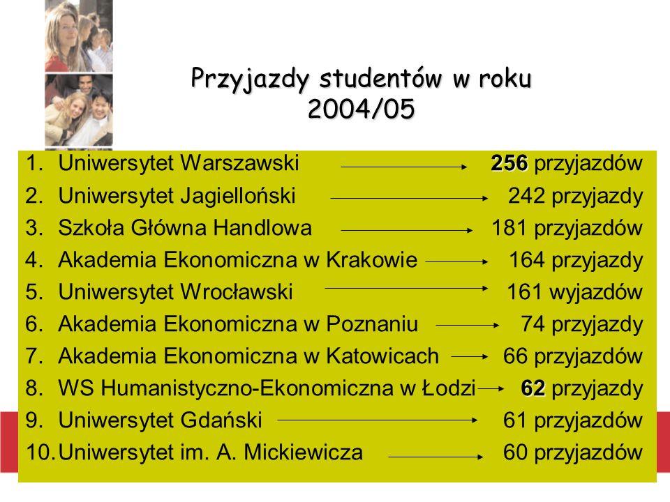 Przyjazdy studentów w roku 2004/05 256 1.Uniwersytet Warszawski256 przyjazdów 2.Uniwersytet Jagielloński242 przyjazdy 3.Szkoła Główna Handlowa181 przy