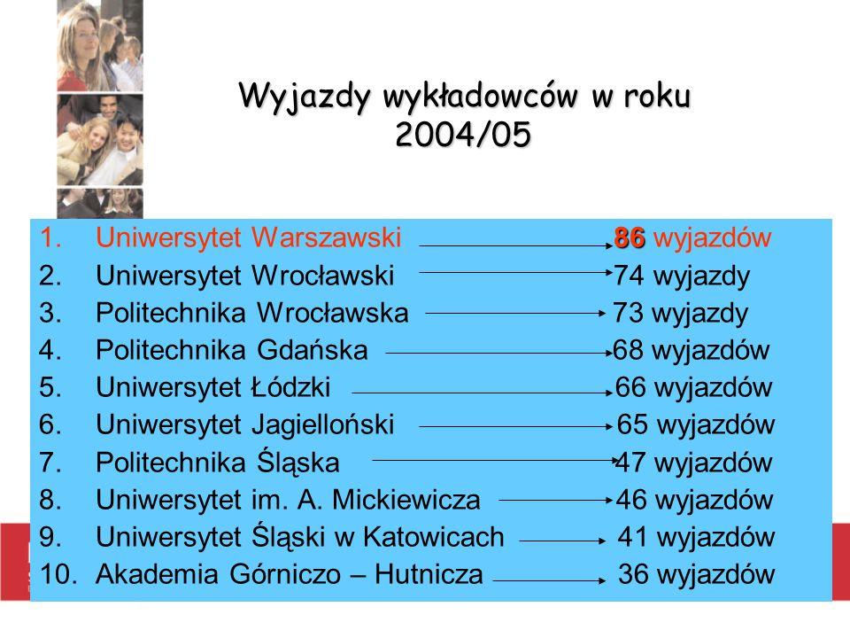 Wyjazdy wykładowców w roku 2004/05 86 1.Uniwersytet Warszawski 86 wyjazdów 2.Uniwersytet Wrocławski 74 wyjazdy 3.Politechnika Wrocławska 73 wyjazdy 4.