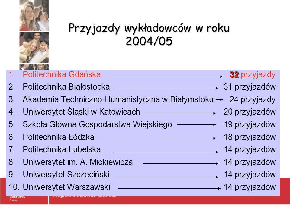Przyjazdy wykładowców w roku 2004/05 32 1.Politechnika Gdańska32 przyjazdy 2.Politechnika Białostocka31 przyjazdów 3.Akademia Techniczno-Humanistyczna