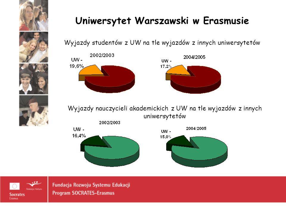 Uniwersytet Warszawski w Erasmusie Wyjazdy studentów z UW na tle wyjazdów z innych uniwersytetów Wyjazdy nauczycieli akademickich z UW na tle wyjazdów