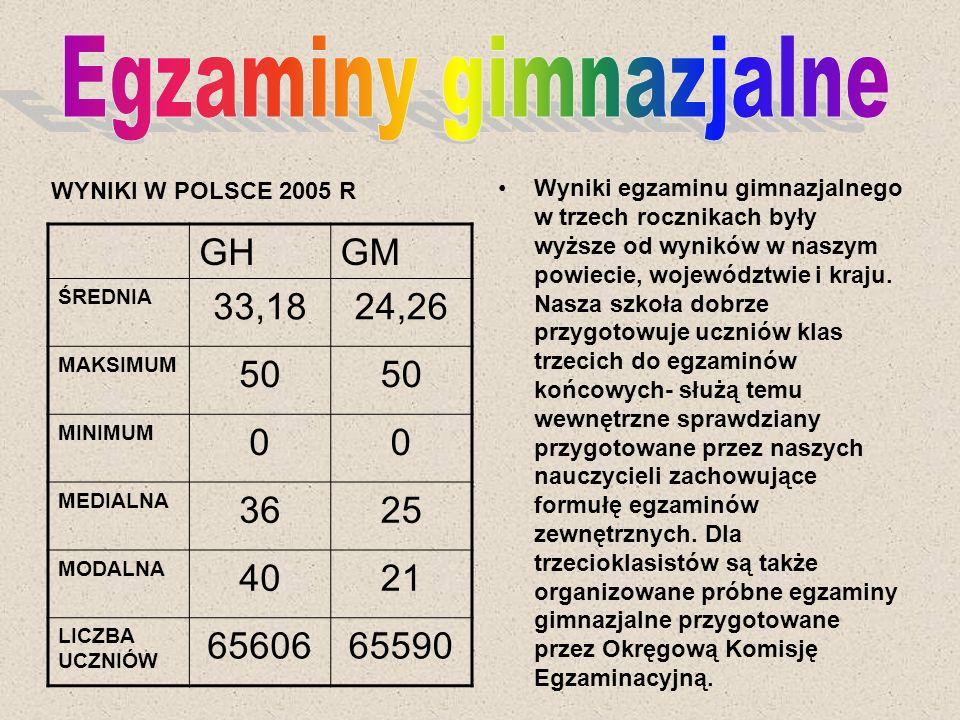 Wyniki egzaminu gimnazjalnego w trzech rocznikach były wyższe od wyników w naszym powiecie, województwie i kraju. Nasza szkoła dobrze przygotowuje ucz