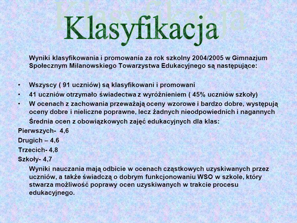 Wyniki klasyfikowania i promowania za rok szkolny 2004/2005 w Gimnazjum Społecznym Milanowskiego Towarzystwa Edukacyjnego są następujące: Wszyscy ( 91