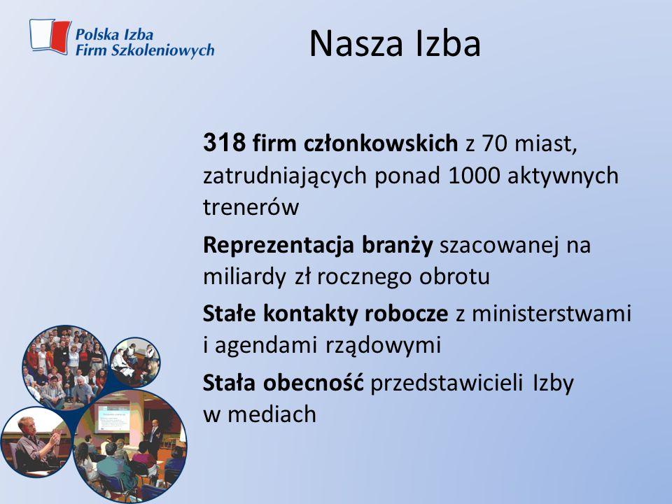 Nasza Izba 318 firm członkowskich z 70 miast, zatrudniających ponad 1000 aktywnych trenerów Reprezentacja branży szacowanej na miliardy zł rocznego ob