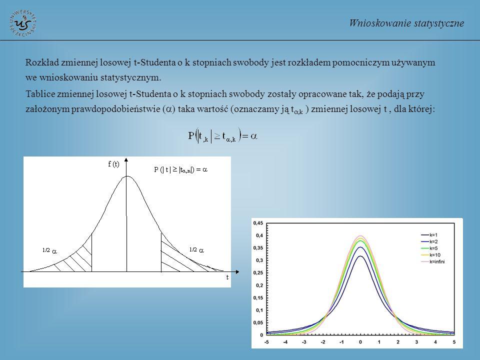 Wnioskowanie statystyczne Rozkład zmiennej losowej t-Studenta o k stopniach swobody jest rozkładem pomocniczym używanym we wnioskowaniu statystycznym.