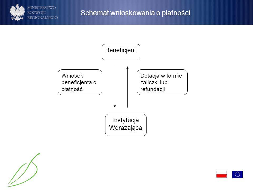 Schemat wnioskowania o płatności Wniosek beneficjenta o płatność Dotacja w formie zaliczki lub refundacji Beneficjent Instytucja Wdrażająca