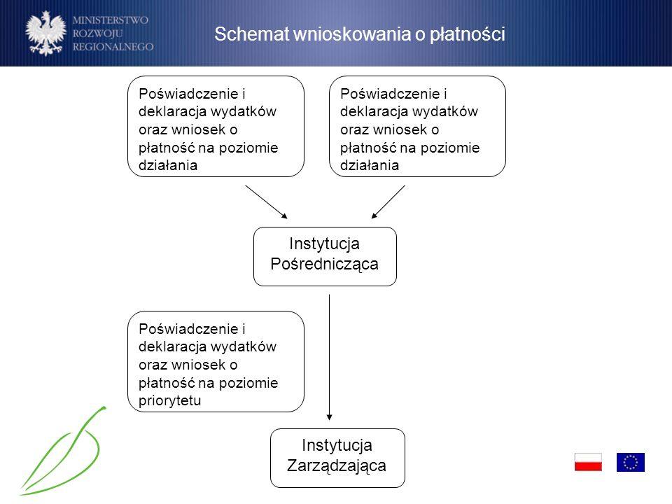 Schemat wnioskowania o płatności Poświadczenie i deklaracja wydatków oraz wniosek o płatność na poziomie priorytetu Instytucja Zarządzająca Instytucja