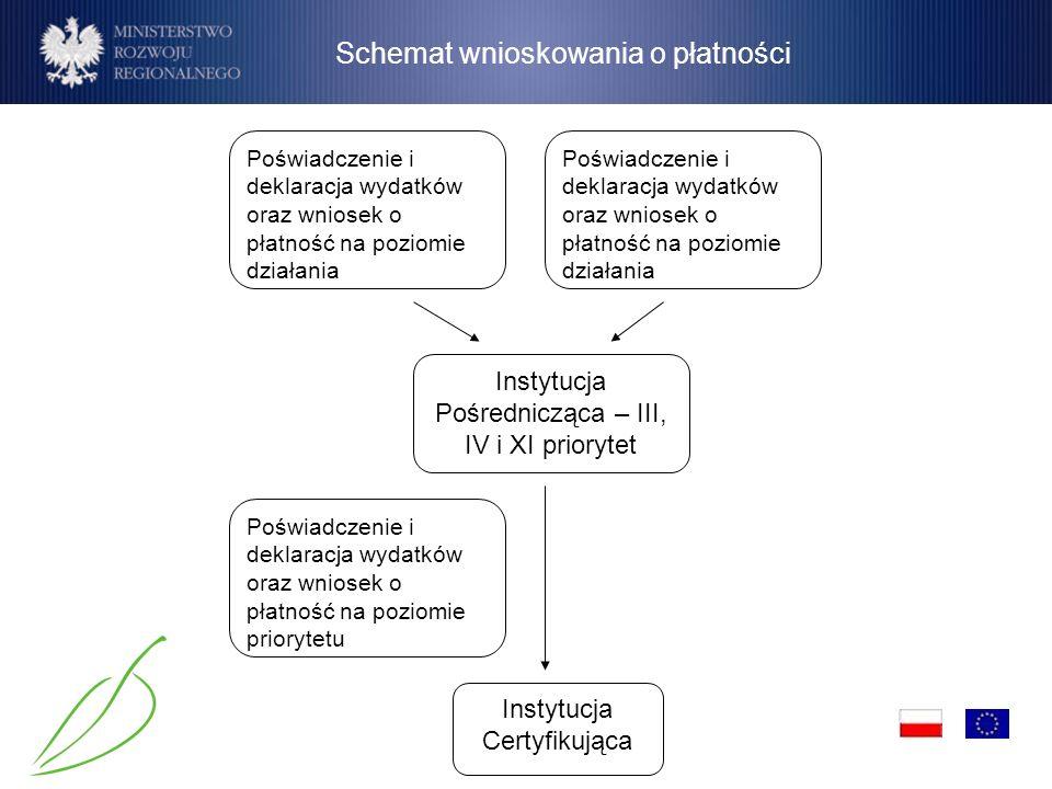Schemat wnioskowania o płatności Poświadczenie i deklaracja wydatków oraz wniosek o płatność na poziomie priorytetu Instytucja Certyfikująca Instytucj