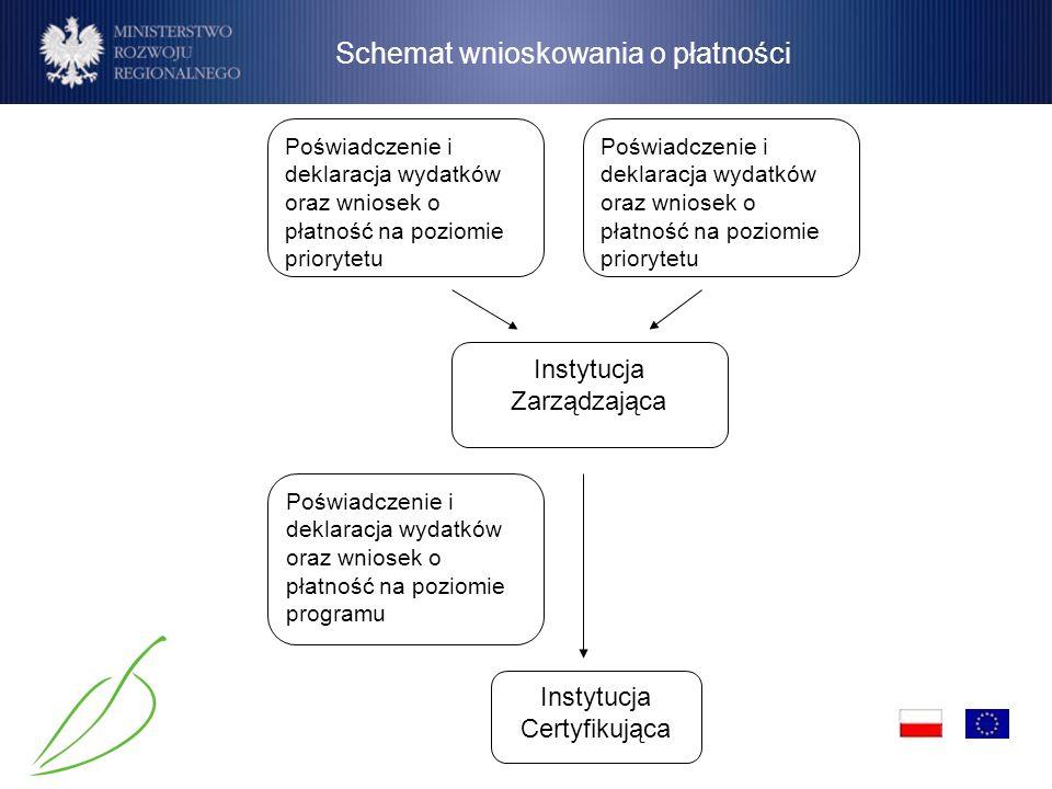 Schemat wnioskowania o płatności Poświadczenie i deklaracja wydatków oraz wniosek o płatność na poziomie programu Instytucja Certyfikująca Instytucja