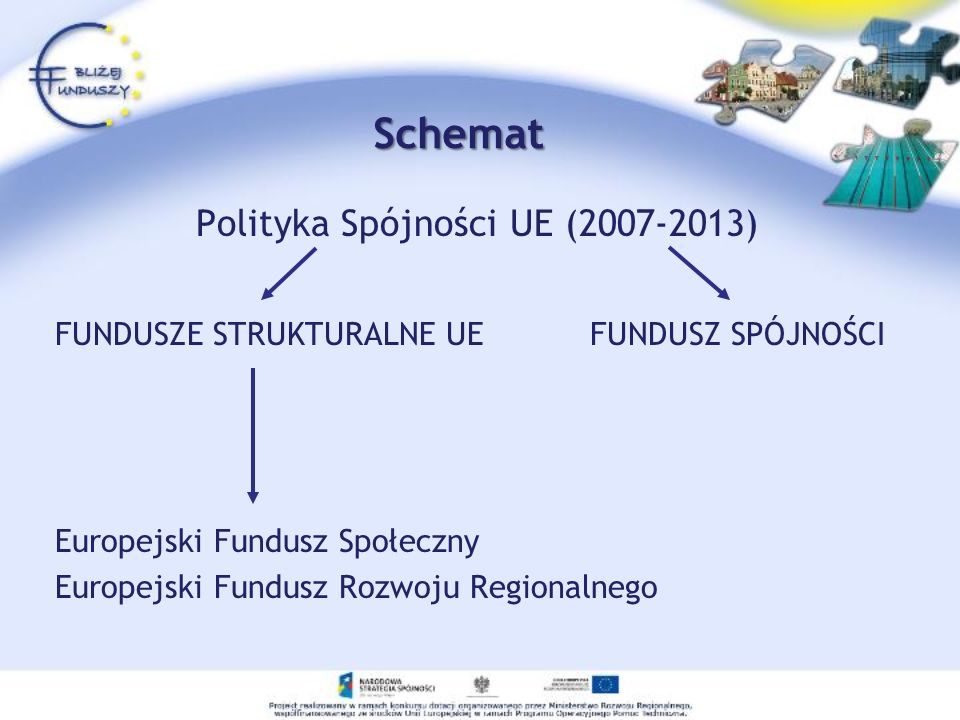 Schemat Polityka Spójności UE (2007-2013) FUNDUSZE STRUKTURALNE UE FUNDUSZ SPÓJNOŚCI Europejski Fundusz Społeczny Europejski Fundusz Rozwoju Regionaln