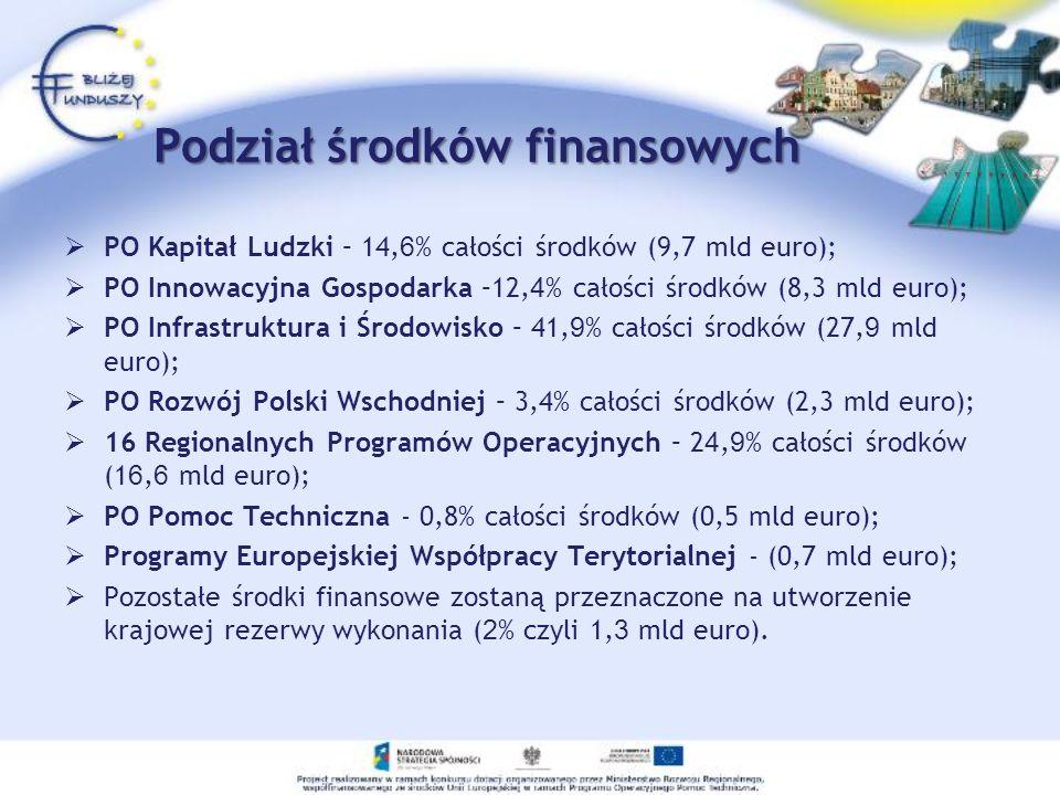 Podział środków finansowych PO Kapitał Ludzki – 14, 6 % całości środków (9,7 mld euro); PO Innowacyjna Gospodarka –12, 4 % całości środków (8,3 mld eu