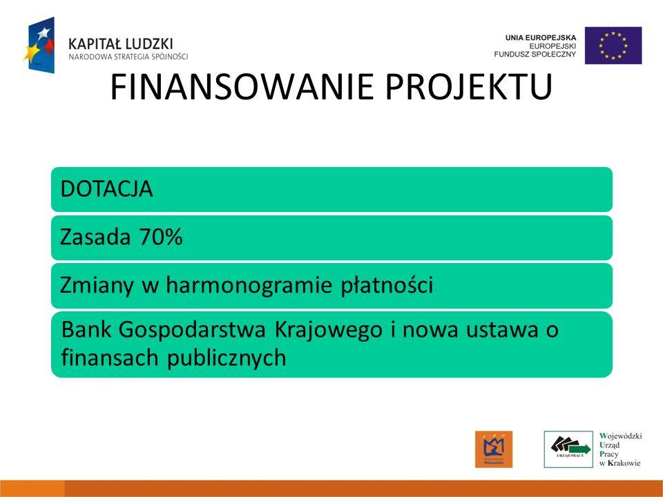 FINANSOWANIE PROJEKTU DOTACJAZasada 70%Zmiany w harmonogramie płatności Bank Gospodarstwa Krajowego i nowa ustawa o finansach publicznych