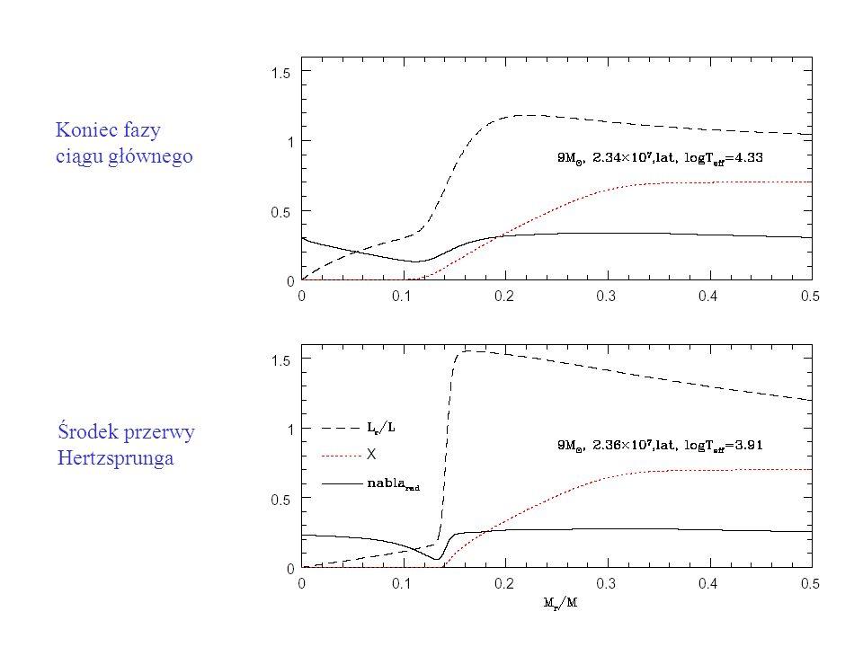 Koniec fazy ciągu głównego Środek przerwy Hertzsprunga