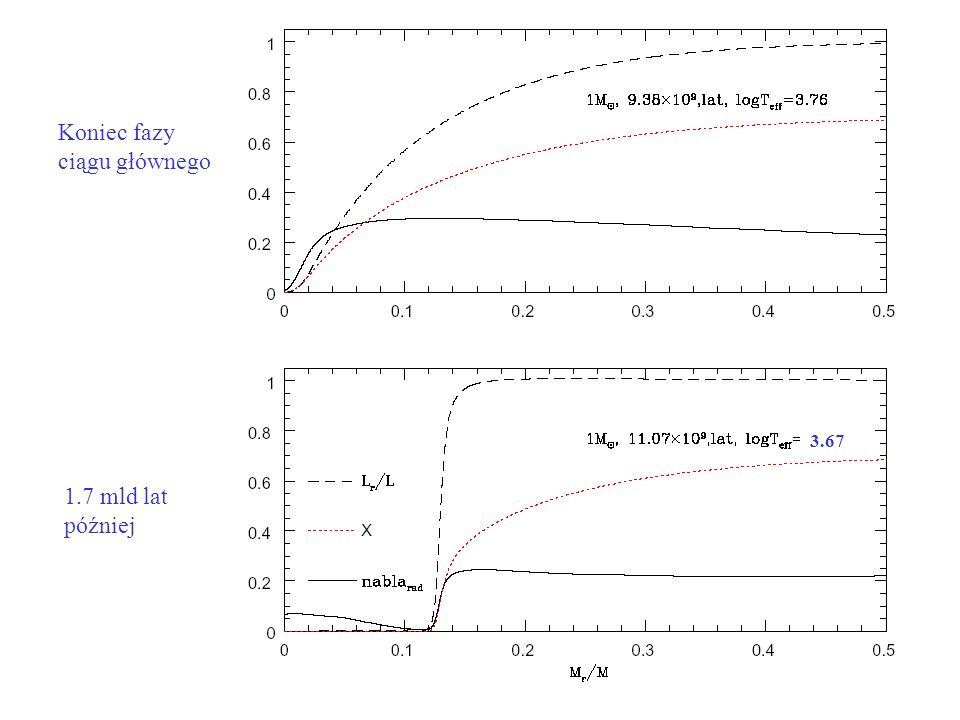 Koniec fazy ciągu głównego 1.7 mld lat później 3.67