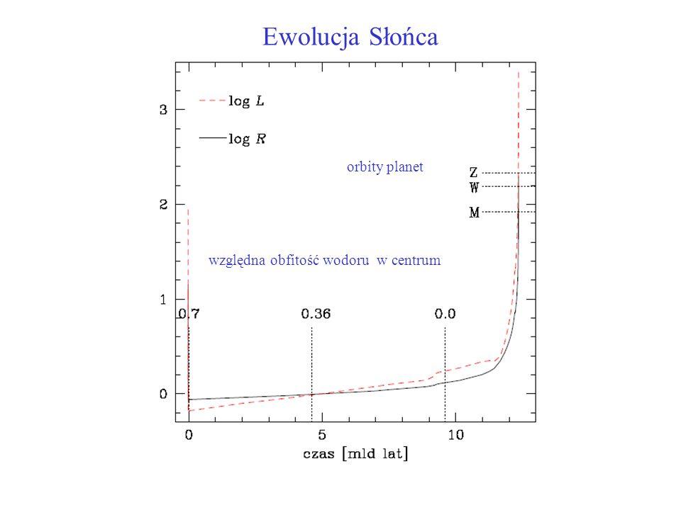 względna obfitość wodoru w centrum orbity planet Ewolucja Słońca