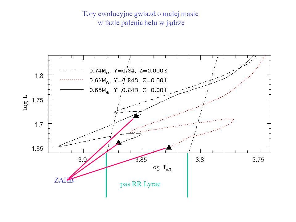Tory ewolucyjne gwiazd o małej masie w fazie palenia helu w jądrze pas RR Lyrae ZAHB