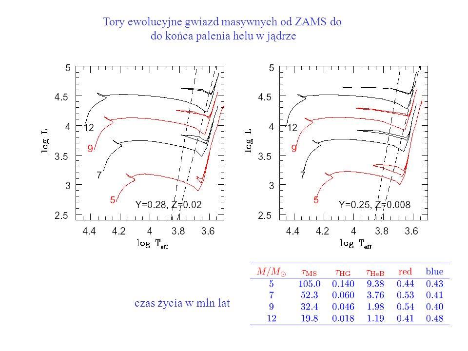 Tory ewolucyjne gwiazd masywnych od ZAMS do do końca palenia helu w jądrze czas życia w mln lat
