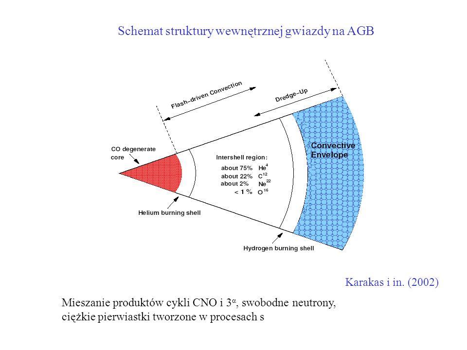Karakas i in. (2002) Schemat struktury wewnętrznej gwiazdy na AGB Mieszanie produktów cykli CNO i 3 α, swobodne neutrony, ciężkie pierwiastki tworzone