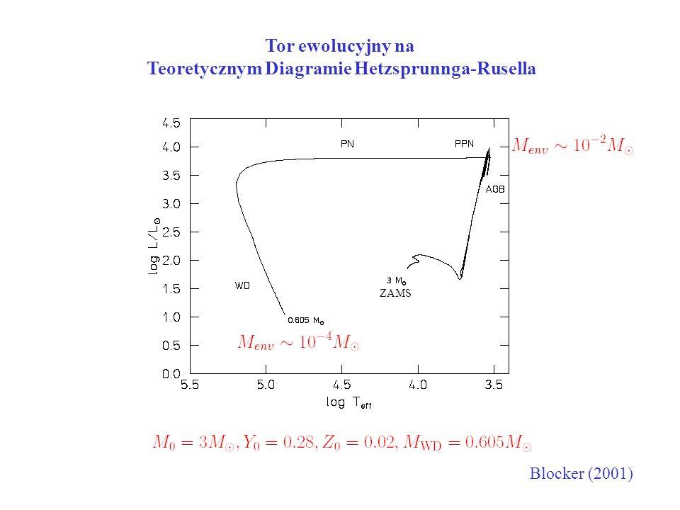 Tor ewolucyjny na Teoretycznym Diagramie Hetzsprunnga-Rusella Blocker (2001) ZAMS