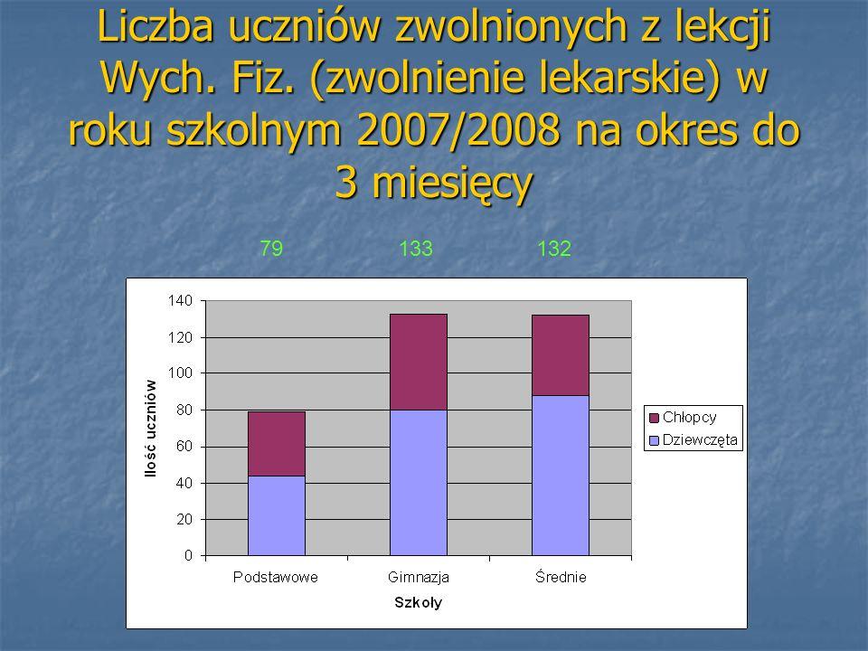 Liczba uczniów zwolnionych z lekcji Wych. Fiz. (zwolnienie lekarskie) w roku szkolnym 2007/2008 na okres do 3 miesięcy 79 133 132